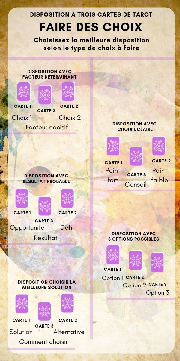 5-Dispositions-de tarot-à-3-cartes-Faire-des-choix