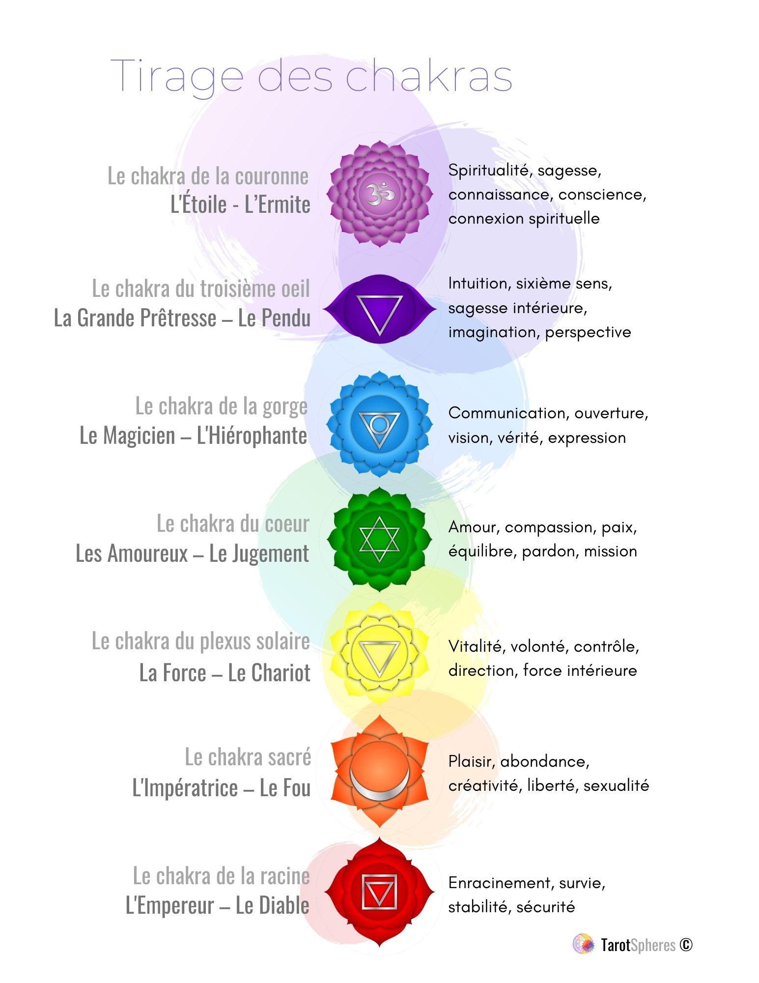 tarot-des-chakras