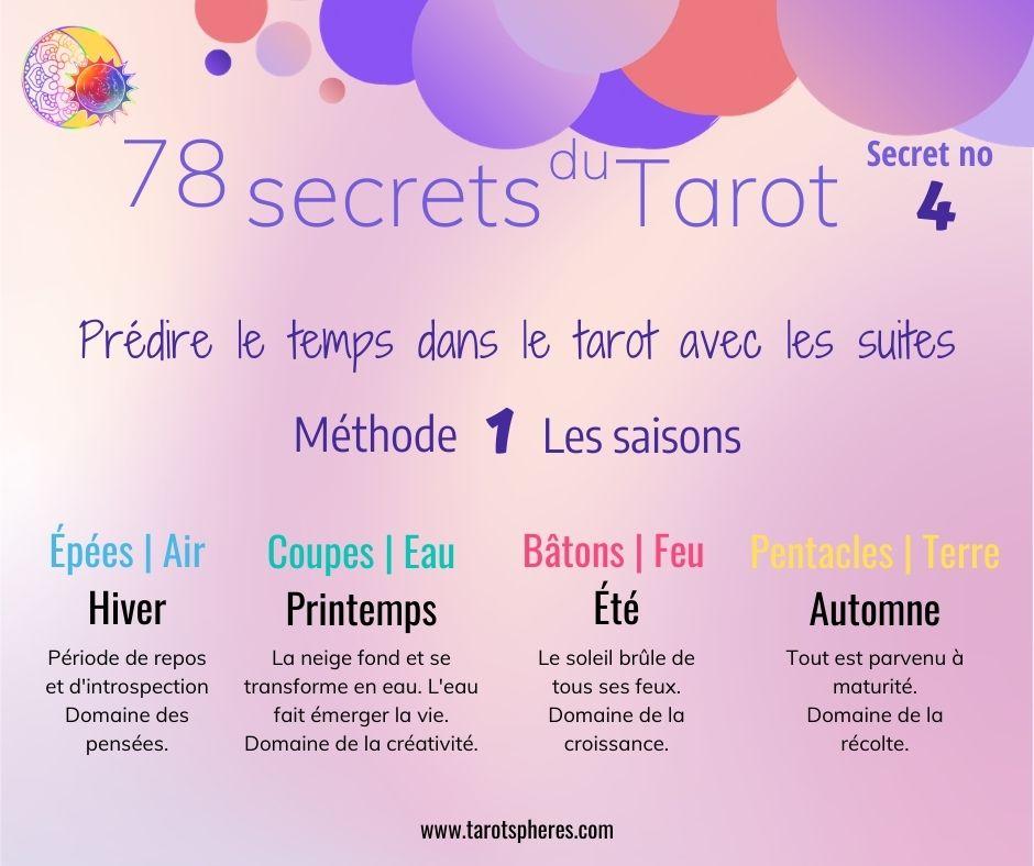 predire-le-temps-dans-le-tarot-methode1