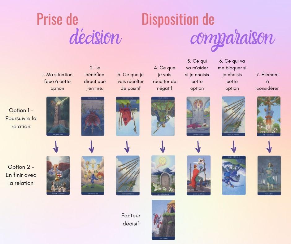 Tirage-de-tarot-decision-comparaison
